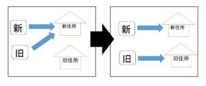 郵便の転送を解除して元の旧住所(実家)に届ける方法|新住所と2ヶ所への郵送