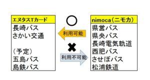 長崎スマートカード廃止で2つに分裂|エヌタスTカードとnimocaカード